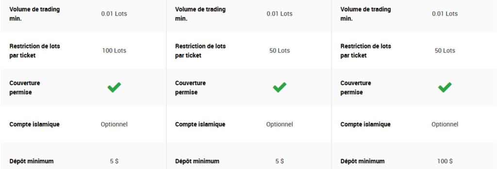 Types de comptes de trading2
